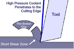 High Pressure Coolant Penetrates to the Cutting Edge