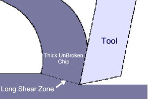 Long Shear Zone